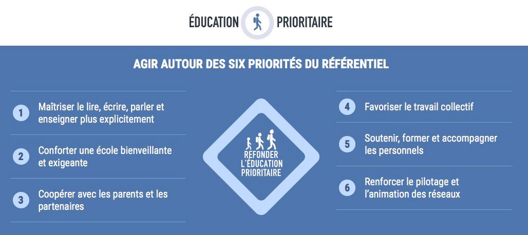 Education prioritaire